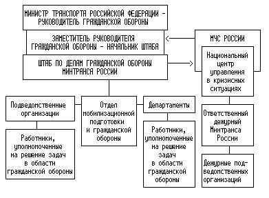Доклад но ГО и ЧС МО Правдинский ГО на оперативном совещании