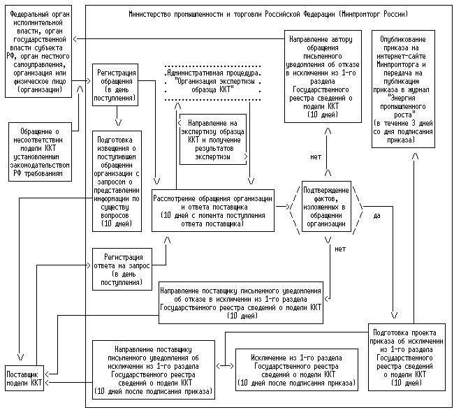 """Блок-схема исполнения административной процедуры  """"принятие решения по обращению о несоответствии модели установленным..."""